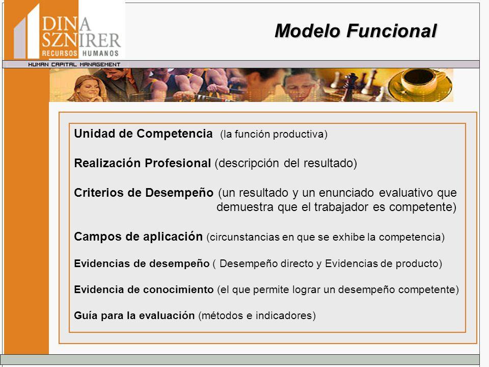 Unidad de Competencia (la función productiva) Realización Profesional (descripción del resultado) Criterios de Desempeño (un resultado y un enunciado