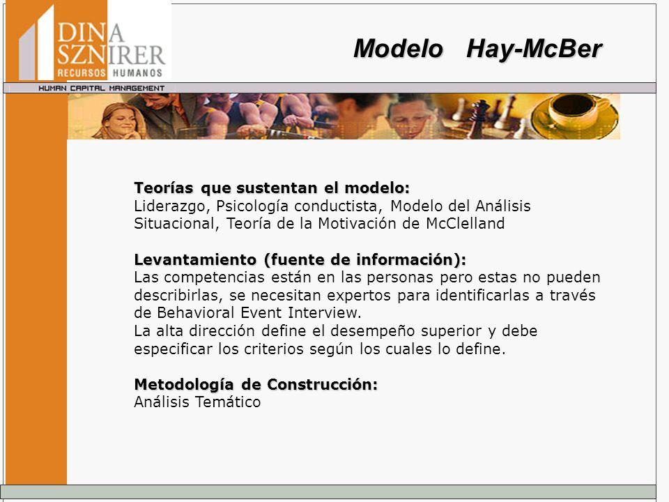 Teorías que sustentan el modelo: Liderazgo, Psicología conductista, Modelo del Análisis Situacional, Teoría de la Motivación de McClelland Levantamien