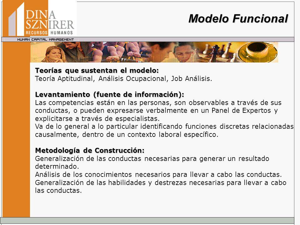 Modelo Funcional Teorías que sustentan el modelo: Teoría Aptitudinal, Análisis Ocupacional, Job Análisis. Levantamiento (fuente de información): Las c