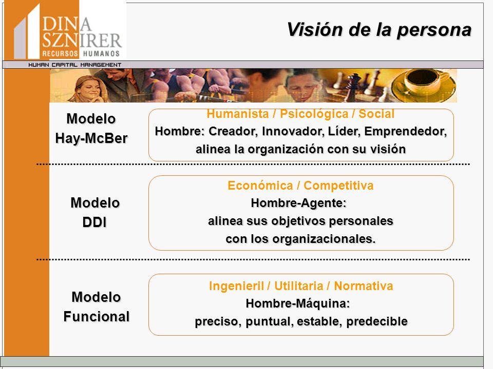 Visión de la persona Humanista / Psicológica / Social Hombre: Creador, Innovador, Líder, Emprendedor, alinea la organización con su visión Económica /