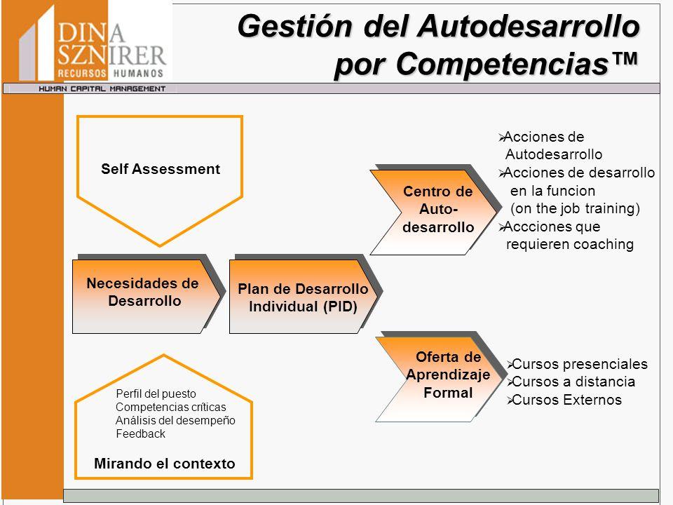 Gestión del Autodesarrollo por Competencias Centro de Auto- desarrollo Oferta de Aprendizaje Formal Acciones de Autodesarrollo Acciones de desarrollo