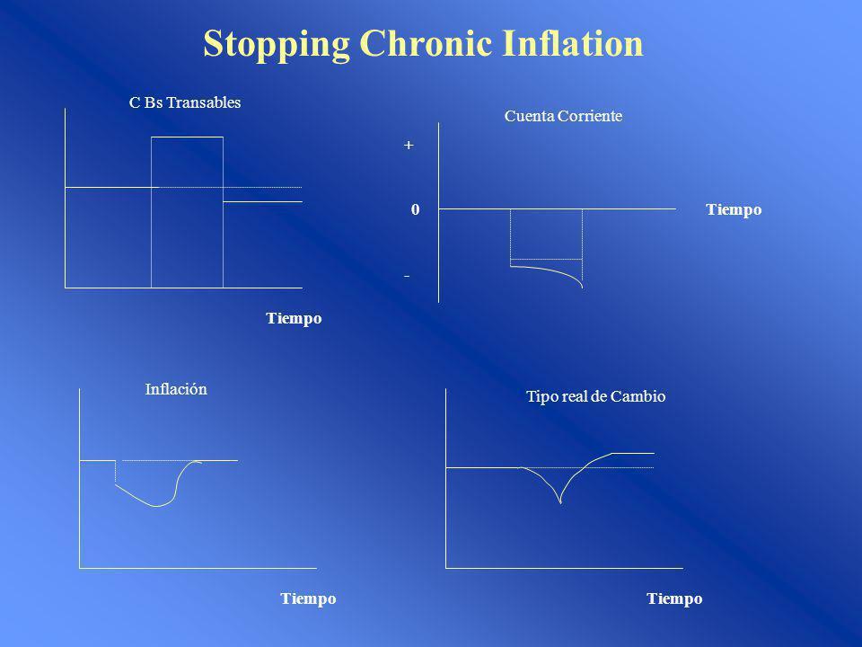 Stopping Chronic Inflation Tiempo C Bs Transables Tiempo0 - + Cuenta Corriente Tiempo Inflación Tiempo Tipo real de Cambio
