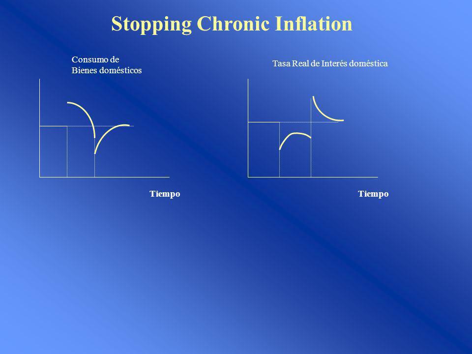 Stopping Chronic Inflation Tiempo Consumo de Bienes domésticos Tiempo Tasa Real de Interés doméstica
