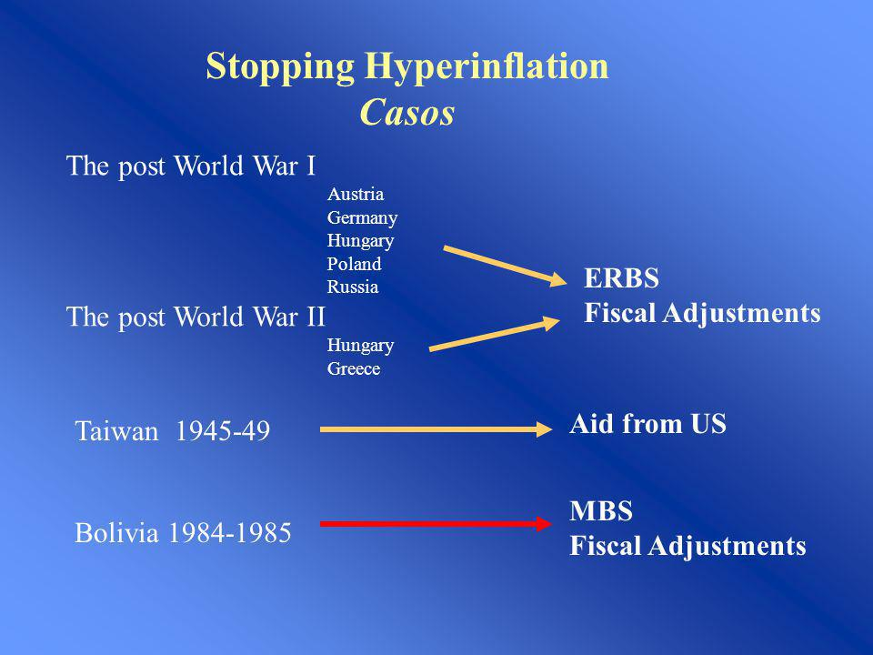 Stopping Hyperinflation Casos The post World War I Austria Germany Hungary Poland Russia The post World War II Hungary Greece ERBS Fiscal Adjustments
