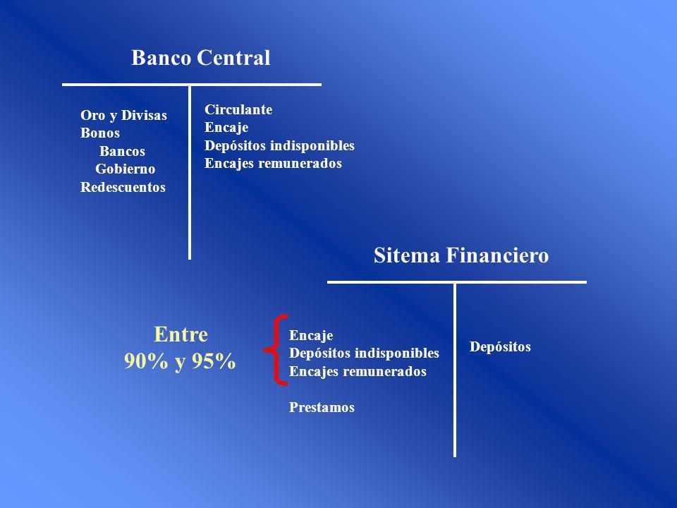 Oro y Divisas Bonos Bancos Gobierno Redescuentos Circulante Encaje Depósitos indisponibles Encajes remunerados Banco Central Sitema Financiero Encaje
