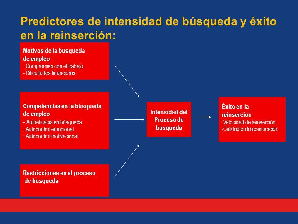 Predictores de intensidad de búsqueda y éxito en la reinserción: Motivos de la búsqueda de empleo - Compromiso con el trabajo - Dificultades financieras Competencias en la búsqueda de empleo - Autoeficacia en búsqueda - Autocontrol emocional - Autocontrol motivacional Restricciones en el proceso de búsqueda Intensidad del Proceso de búsqueda Éxito en la reinserción -Velocidad de reinserción -Calidad en la resinserción