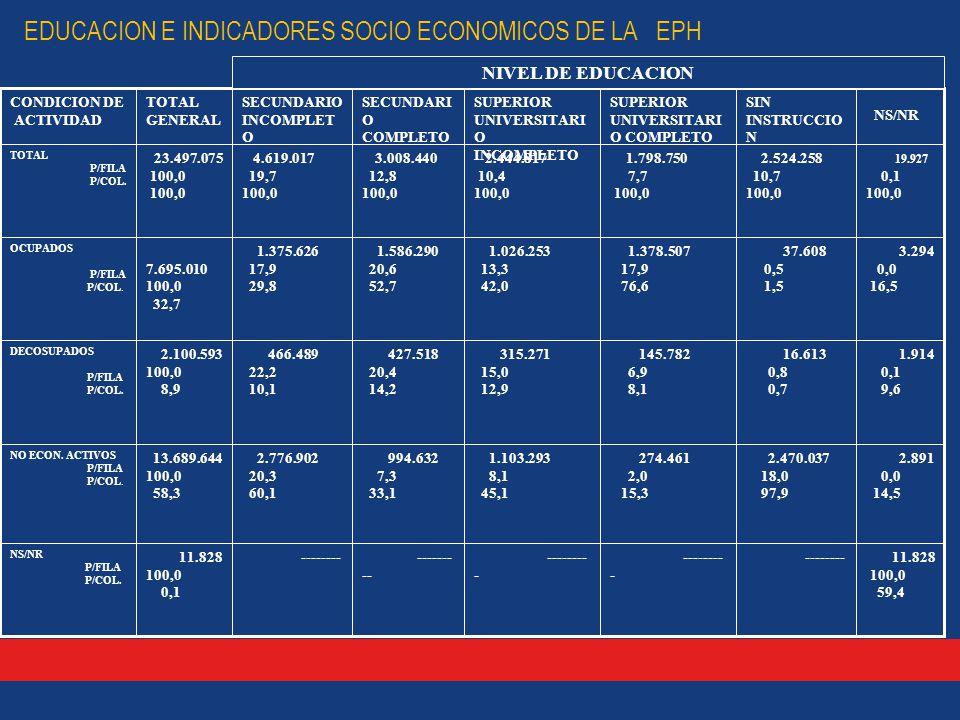 EDUCACION E INDICADORES SOCIO ECONOMICOS DE LA EPH 11.828 100,0 59,4 -------- -------- - -------- 11.828 100,0 0,1 NS/NR P/FILA P/COL.
