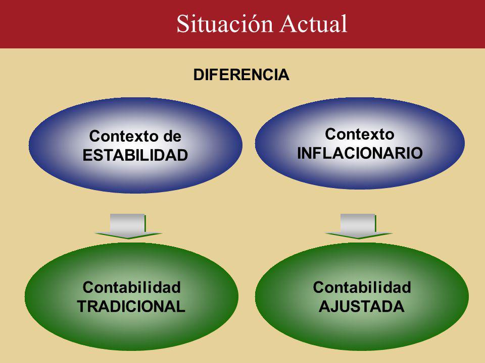 Contexto de ESTABILIDAD Contexto INFLACIONARIO Contabilidad TRADICIONAL DIFERENCIA Situación Actual Contabilidad AJUSTADA