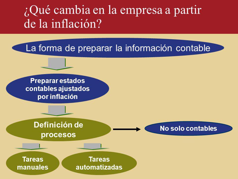 La forma de preparar la información contable Definición de procesos Tareas manuales Tareas automatizadas Preparar estados contables ajustados por infl