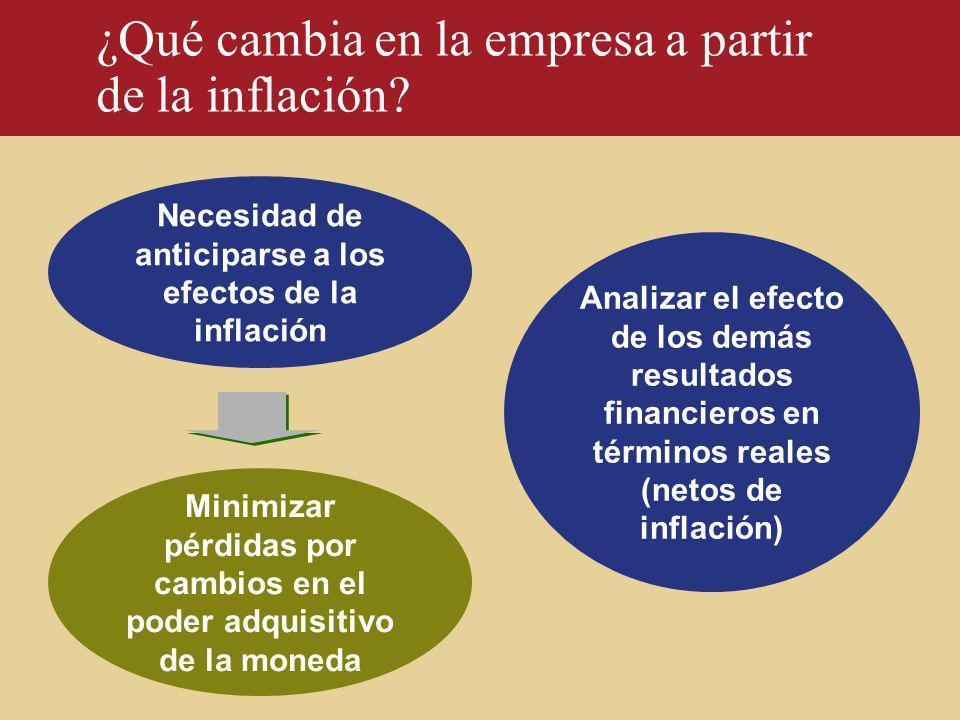 Necesidad de anticiparse a los efectos de la inflación Analizar el efecto de los demás resultados financieros en términos reales (netos de inflación)