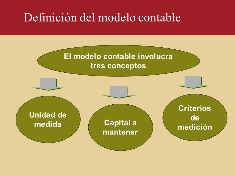 Definición del modelo contable El modelo contable involucra tres conceptos Unidad de medida Capital a mantener Criterios de medición