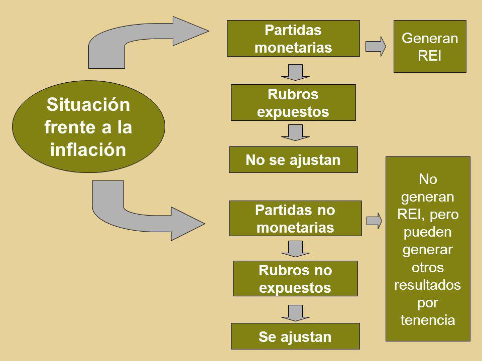 Situación frente a la inflación Partidas monetarias Rubros expuestos No se ajustan Partidas no monetarias Rubros no expuestos Se ajustan Generan REI N