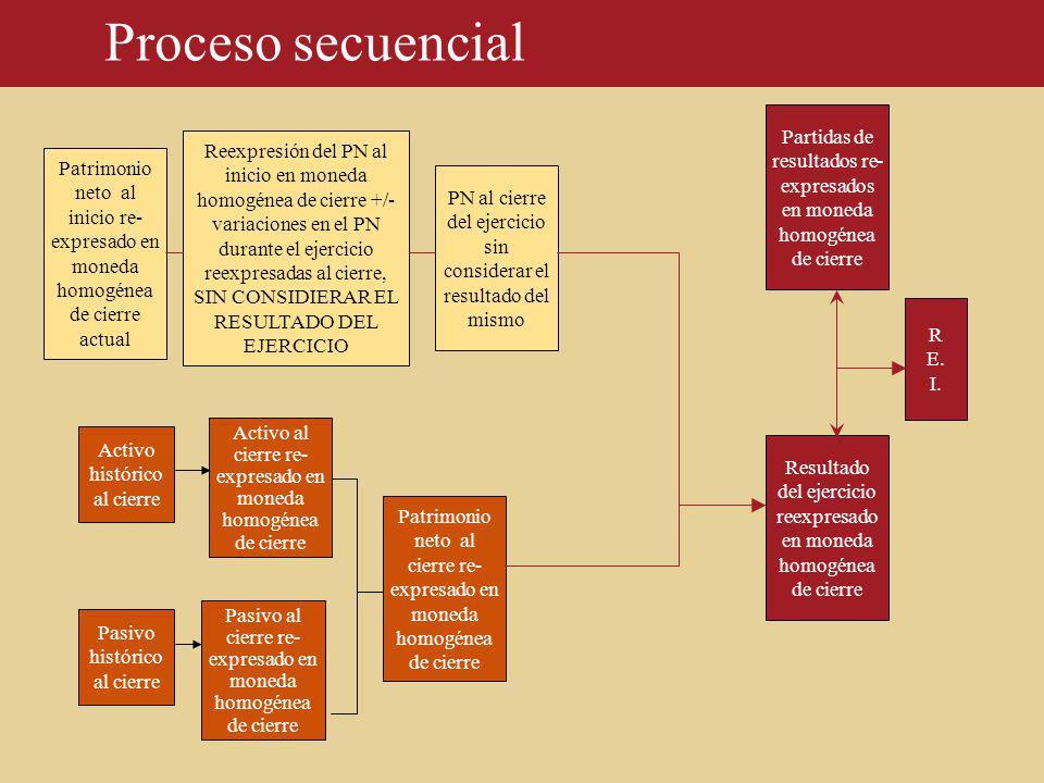 Proceso secuencial Patrimonio neto al cierre re- expresado en moneda homogénea de cierre Activo histórico al cierre Pasivo histórico al cierre Patrimo