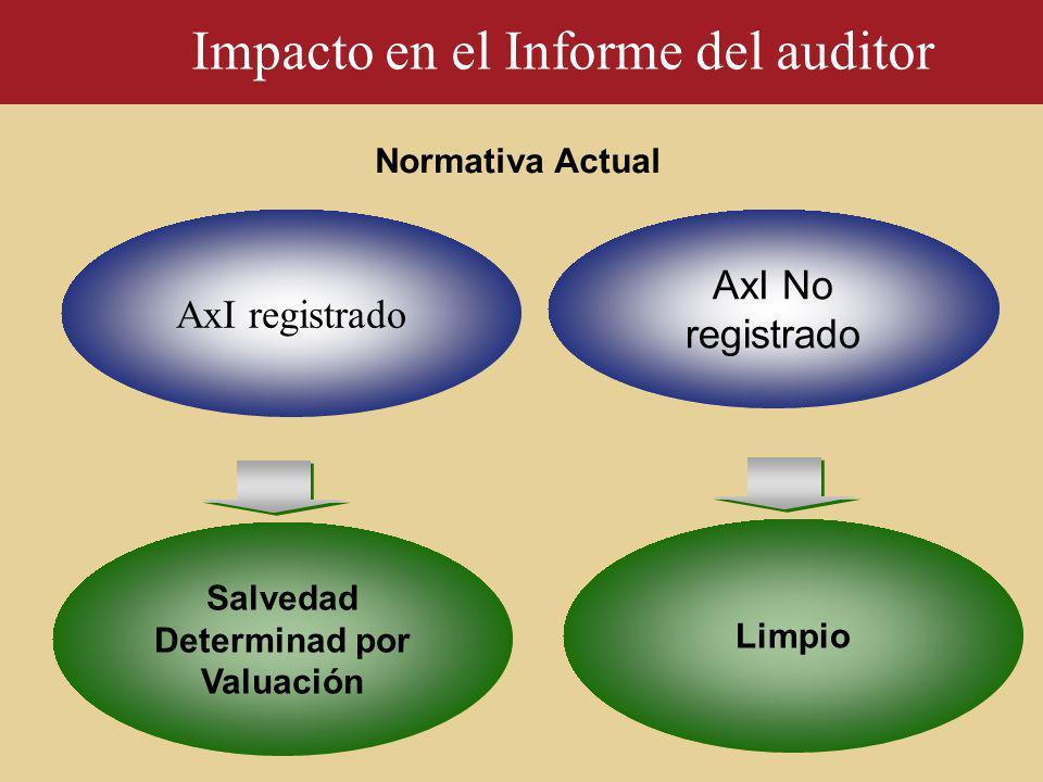 AxI registrado AxI No registrado Salvedad Determinad por Valuación Normativa Actual Impacto en el Informe del auditor Limpio