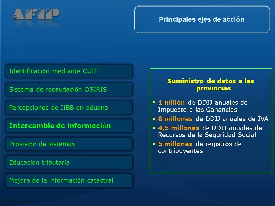 Suministro de datos a las provincias 1 millón de DDJJ anuales de Impuesto a las Ganancias 8 millones de DDJJ anuales de IVA 4,5 millones de DDJJ anual