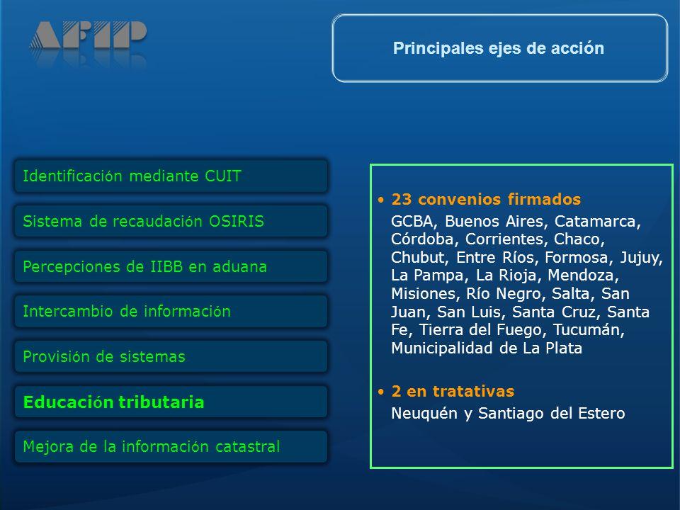 23 convenios firmados GCBA, Buenos Aires, Catamarca, Córdoba, Corrientes, Chaco, Chubut, Entre Ríos, Formosa, Jujuy, La Pampa, La Rioja, Mendoza, Misi