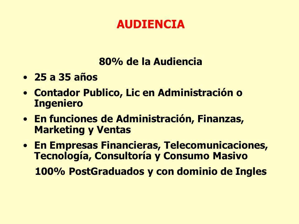 80% de la Audiencia 25 a 35 años Contador Publico, Lic en Administración o Ingeniero En funciones de Administración, Finanzas, Marketing y Ventas En Empresas Financieras, Telecomunicaciones, Tecnología, Consultoría y Consumo Masivo 100% PostGraduados y con dominio de Ingles