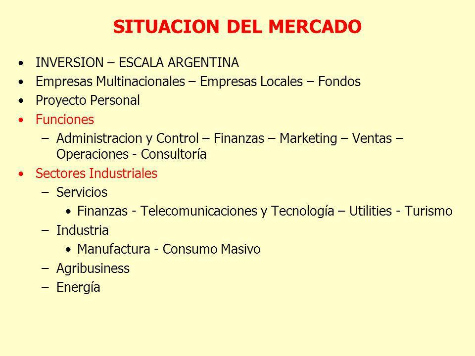 SITUACION DEL MERCADO INVERSION – ESCALA ARGENTINA Empresas Multinacionales – Empresas Locales – Fondos Proyecto Personal Funciones –Administracion y