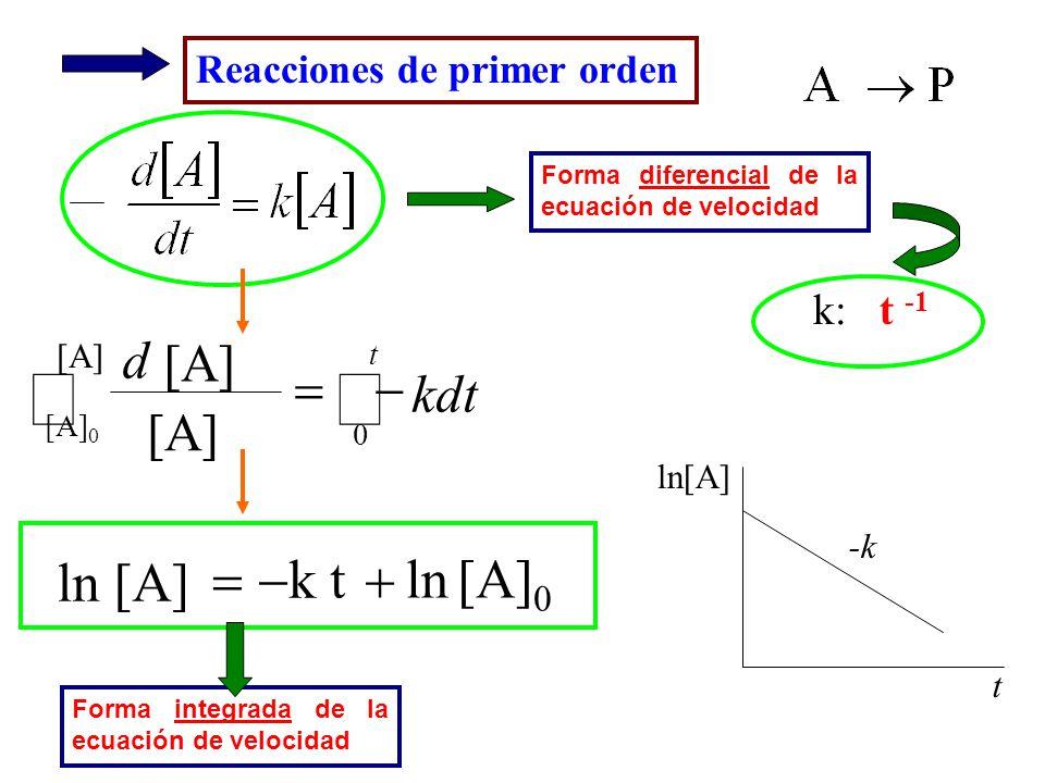 t ln[A] -k k: t -1 t [A] [A] 0 kdt [A] d 0 [A] 0 k t ln ln [A] Reacciones de primer orden Forma diferencial de la ecuación de velocidad Forma integrad