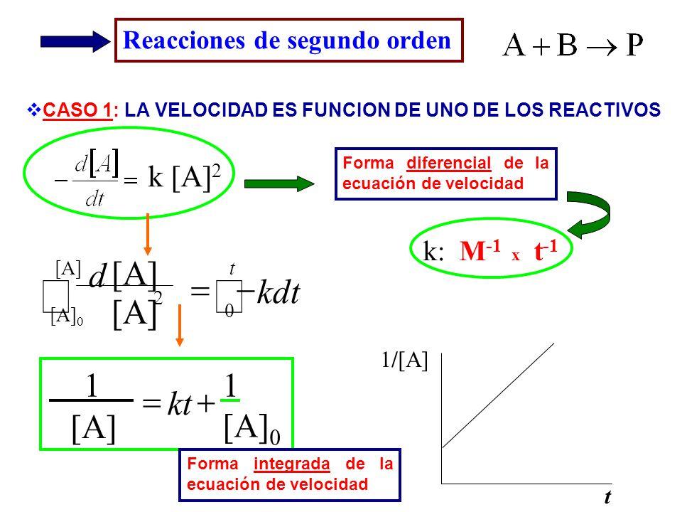 Reacciones de segundo orden k [A] 2 CASO 1: LA VELOCIDAD ES FUNCION DE UNO DE LOS REACTIVOS Forma diferencial de la ecuación de velocidad k: M -1 x t