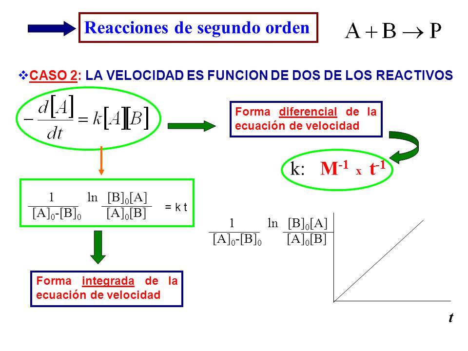 Reacciones de segundo orden CASO 2: LA VELOCIDAD ES FUNCION DE DOS DE LOS REACTIVOS Forma diferencial de la ecuación de velocidad Forma integrada de l