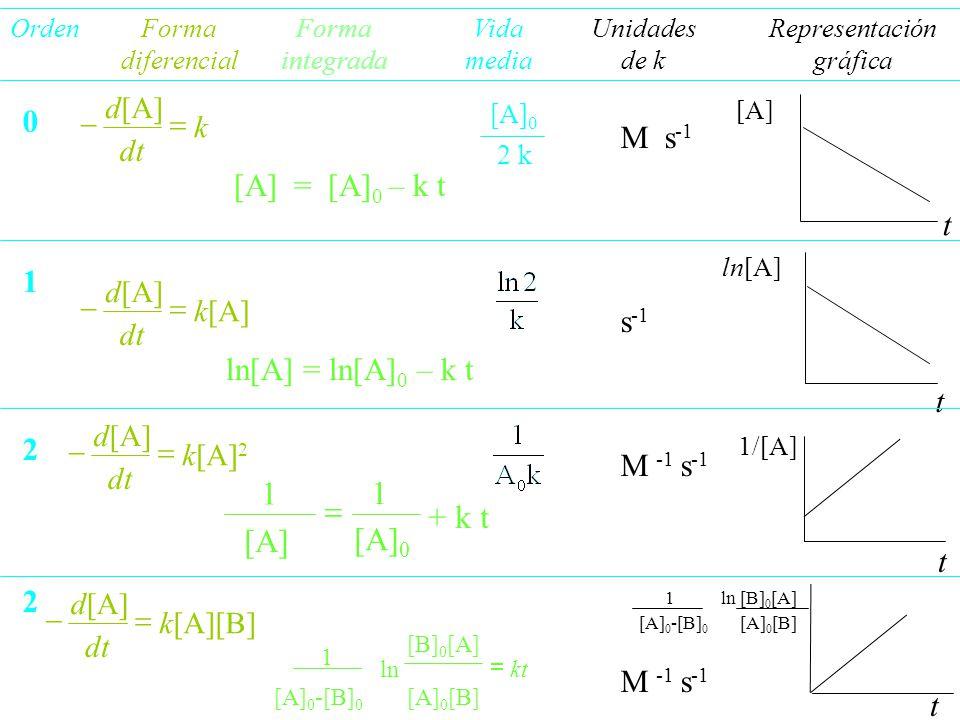 0 1 2 2 [A] t ln[A] t OrdenForma diferencial Forma integrada Vida media Unidades de k Representación gráfica [A] = [A] 0 – k t ln[A] = ln[A] 0 – k t +