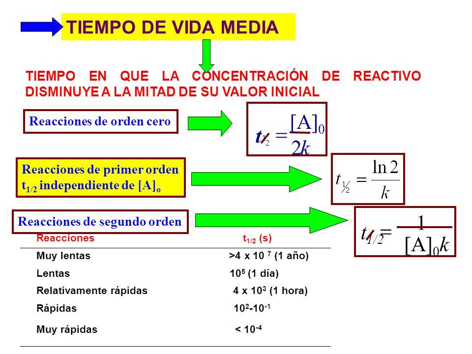 TIEMPO DE VIDA MEDIA TIEMPO EN QUE LA CONCENTRACIÓN DE REACTIVO DISMINUYE A LA MITAD DE SU VALOR INICIAL Reacciones de orden cero k [A] 0 t 2 2 1 Reac