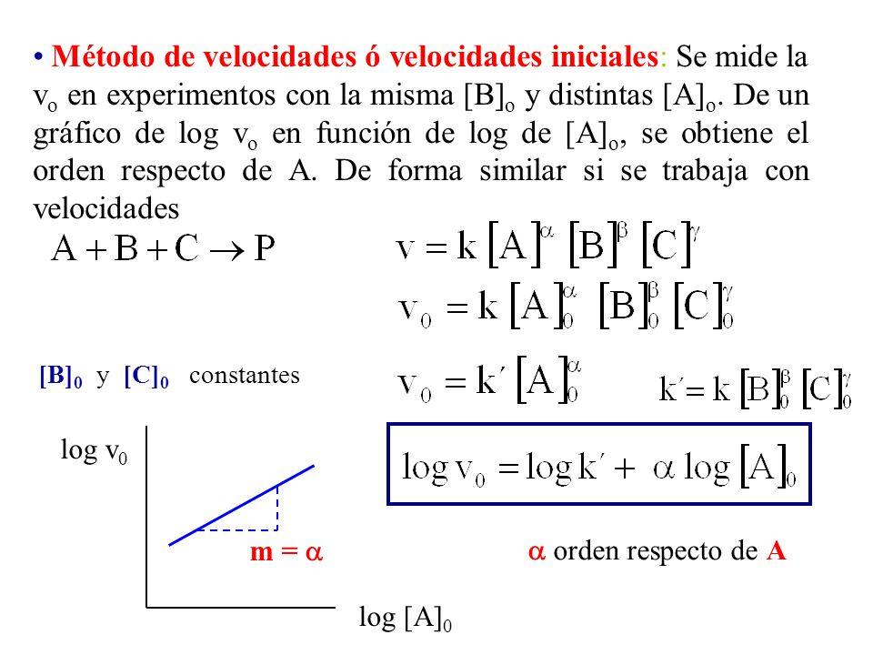 Método de velocidades ó velocidades iniciales: Se mide la v o en experimentos con la misma [B] o y distintas [A] o. De un gráfico de log v o en funció