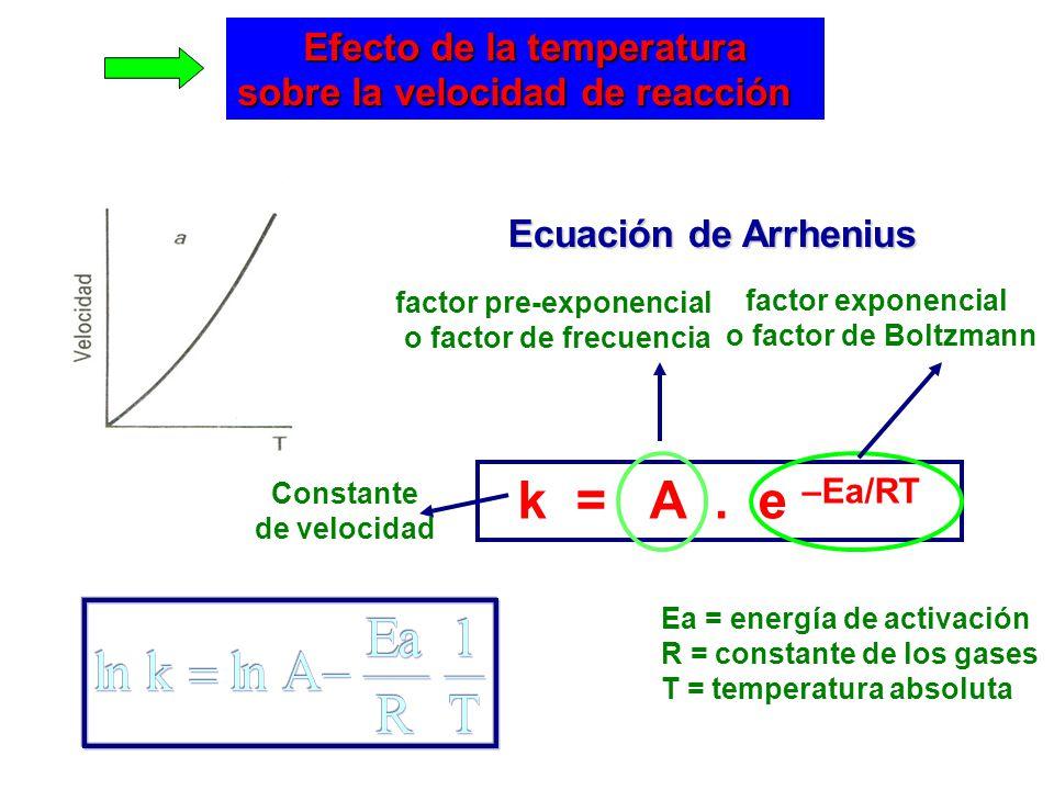 Efecto de la temperatura sobre la velocidad de reacción Ecuación de Arrhenius k = A. e –Ea/RT factor pre-exponencial o factor de frecuencia Ea = energ