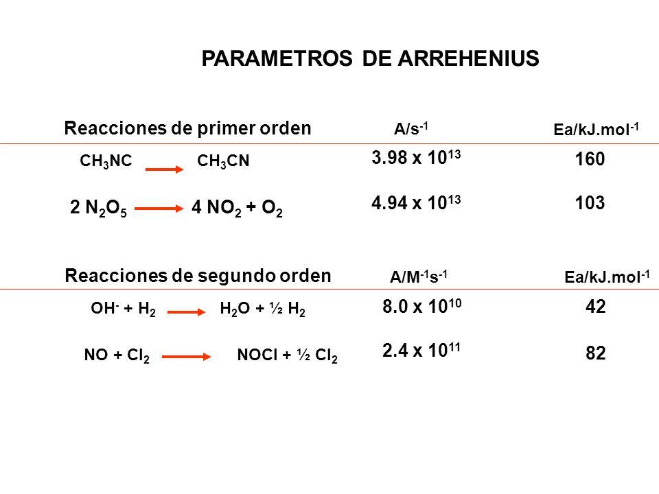 PARAMETROS DE ARREHENIUS Reacciones de primer orden A/s -1 4.94 x 10 13 2 N 2 O 5 4 NO 2 + O 2 Ea/kJ.mol -1 CH 3 NC CH 3 CN 3.98 x 10 13 160 103 Reacc