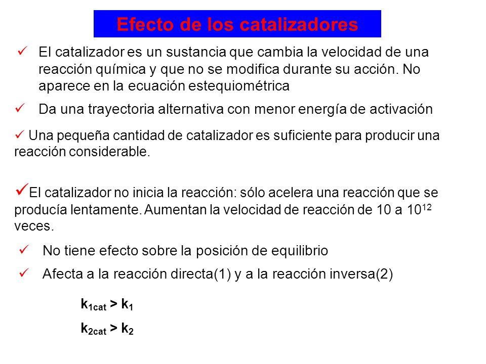 Efecto de los catalizadores El catalizador es un sustancia que cambia la velocidad de una reacción química y que no se modifica durante su acción. No