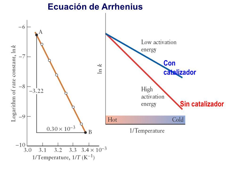 Con catalizador Sin catalizador Ecuación de Arrhenius