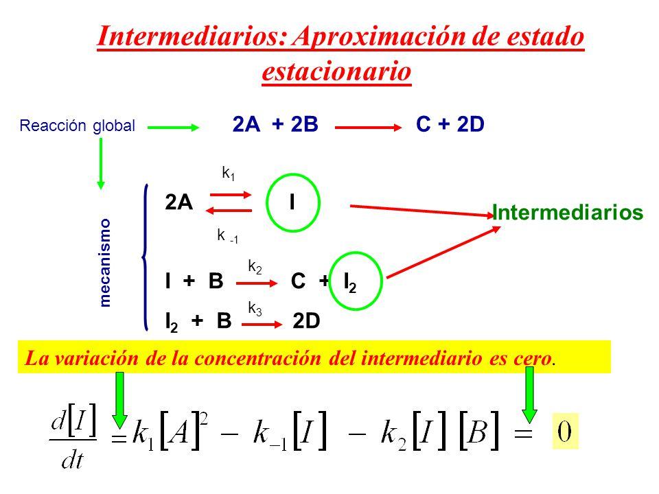 Intermediarios: Aproximación de estado estacionario Reacción global Intermediarios La variación de la concentración del intermediario es cero. 2A + 2B