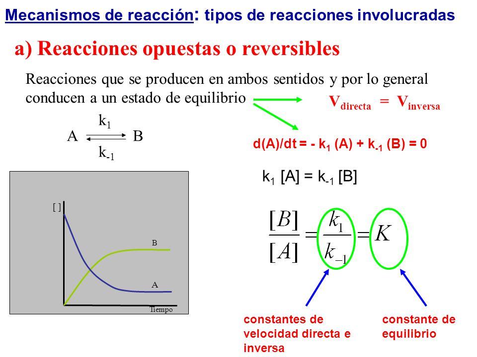 a) Reacciones opuestas o reversibles Reacciones que se producen en ambos sentidos y por lo general conducen a un estado de equilibrio V directa = V in