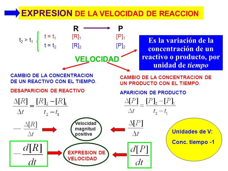 a A + b B c C EXPRESION DE LA VELOCIDAD DE REACCION RP = - = v R 2 P P aparece dos veces mas rápido que lo que desaparece R V(P) = 2 V(R) ó ½ V(P) = V (R) v = - = 1/2 GENERAL
