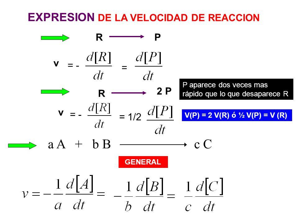 a A + b B c C EXPRESION DE LA VELOCIDAD DE REACCION RP = - = v R 2 P P aparece dos veces mas rápido que lo que desaparece R V(P) = 2 V(R) ó ½ V(P) = V