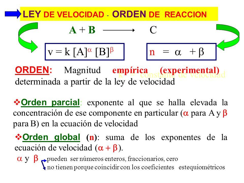 Orden cero (n=0):Orden cero (n=0): La velocidad de reacción es independiente de la concentración de reactivosOrden cero (n=0):Orden cero (n=0): Primer orden (n=1):Primer orden (n=1): La velocidad de reacción es proporcional a la concentración de uno de los reactivosPrimer orden (n=1):Primer orden (n=1): Segundo orden (n=2):Segundo orden (n=2): La velocidad de reacción es proporcional a la concentración de dos de los reactivosSegundo orden (n=2):Segundo orden (n=2): v = k v = k [A] v = k [A] [B]v = k[A] 2 LEY DE VELOCIDAD - ORDEN DE REACCION v [A] v v