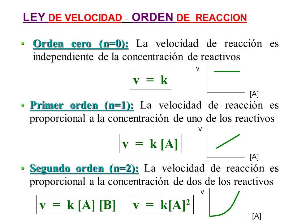 v = k [A] [B] Factores que modifican k: Velocidad de reacción A y B reactivos k = constante de velocidad de reacción Catalizadores Temperatura La temperatura y los catalizadores afectan reacciones en fase gaseosa y en solución