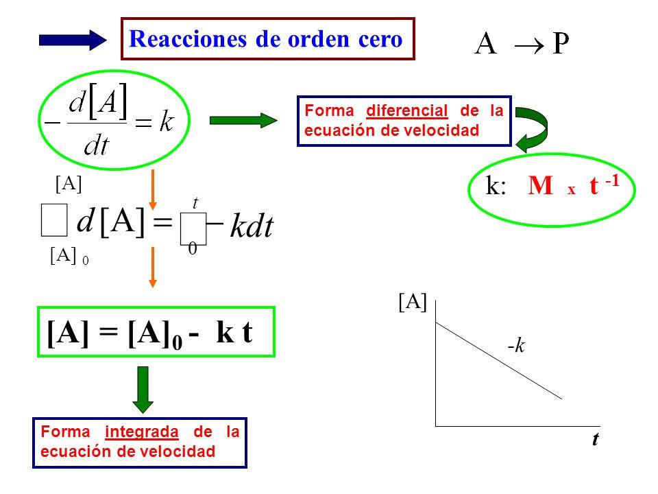 Reacciones de orden cero [A] -k t k: M x t -1 t [A] 0 kdt d 0 [A] [A] = [A] 0 - k t Forma diferencial de la ecuación de velocidad Forma integrada de l