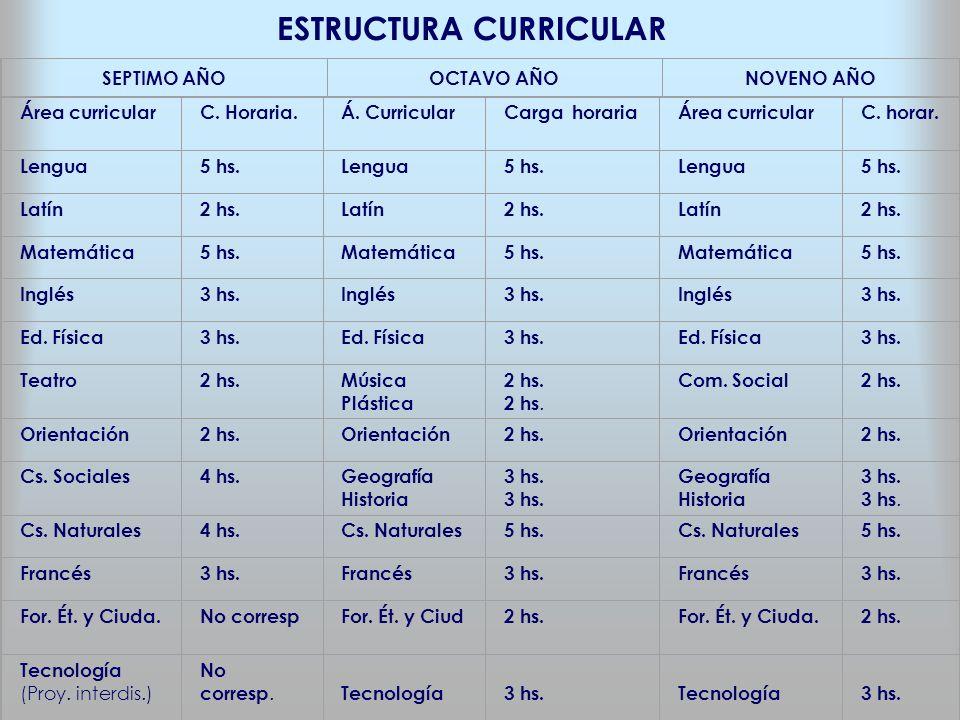 ESTRUCTURA CURRICULAR Área curricularC. Horaria.Á. CurricularCarga horariaÁrea curricularC. horar. Lengua5 hs.Lengua5 hs.Lengua5 hs. Latín2 hs.Latín2