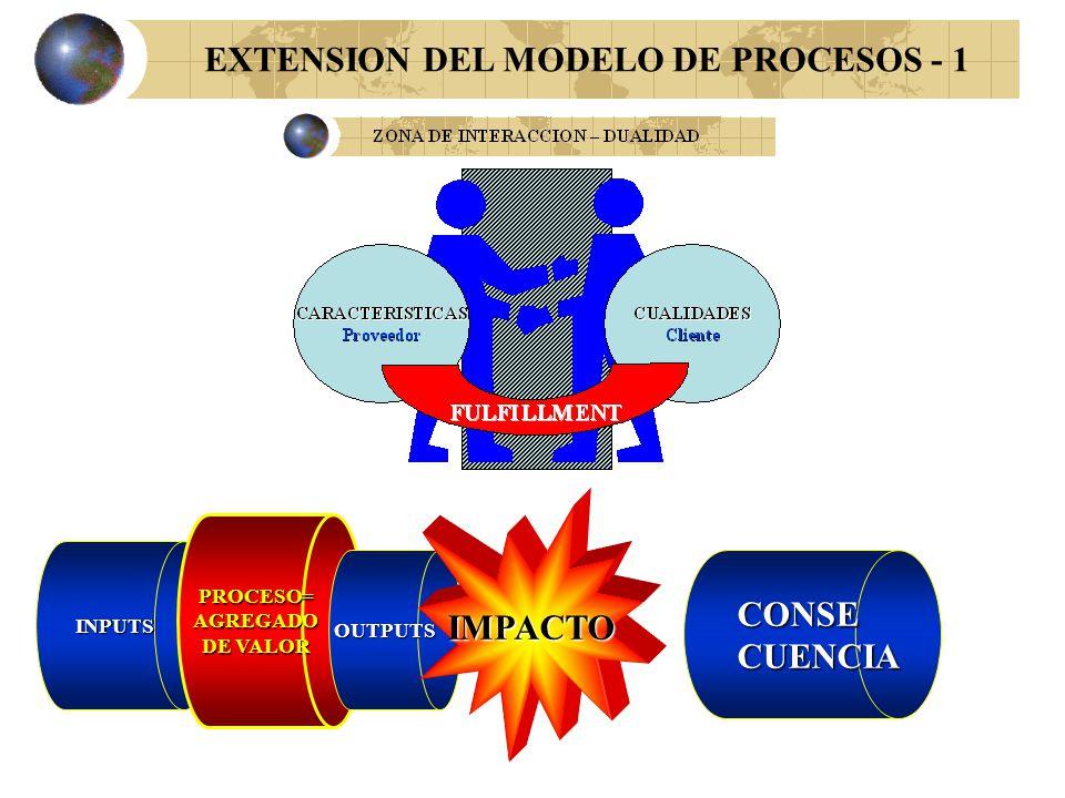 MODELO DE PROCESOS TRADICIONAL INPUTS PROCESO=AGREGADO DE VALOR OUTPUTS