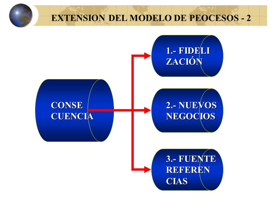 EXTENSION DEL MODELO DE PROCESOS - 1 INPUTS PROCESO=AGREGADO DE VALOR OUTPUTS IMPACTO CONSECUENCIA