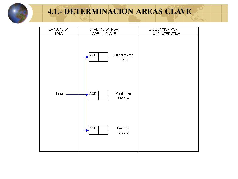 Determinación de Areas Claves de evaluación del generador de la Oferta a partir de su investigación con clientes finales DESARROLLO DEL ARBOL PERCEPTI