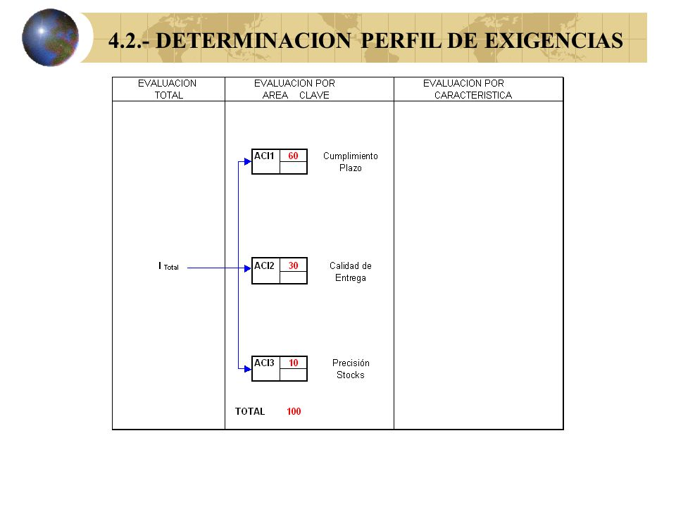 4.1.- DETERMINACION AREAS CLAVE