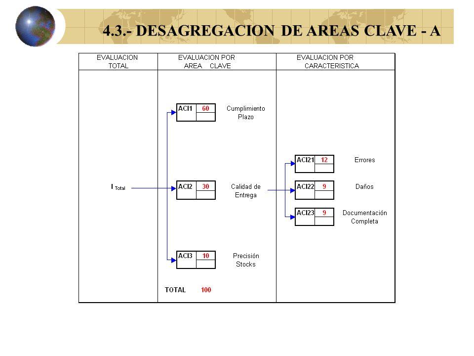 4.2.- DETERMINACION PERFIL DE EXIGENCIAS
