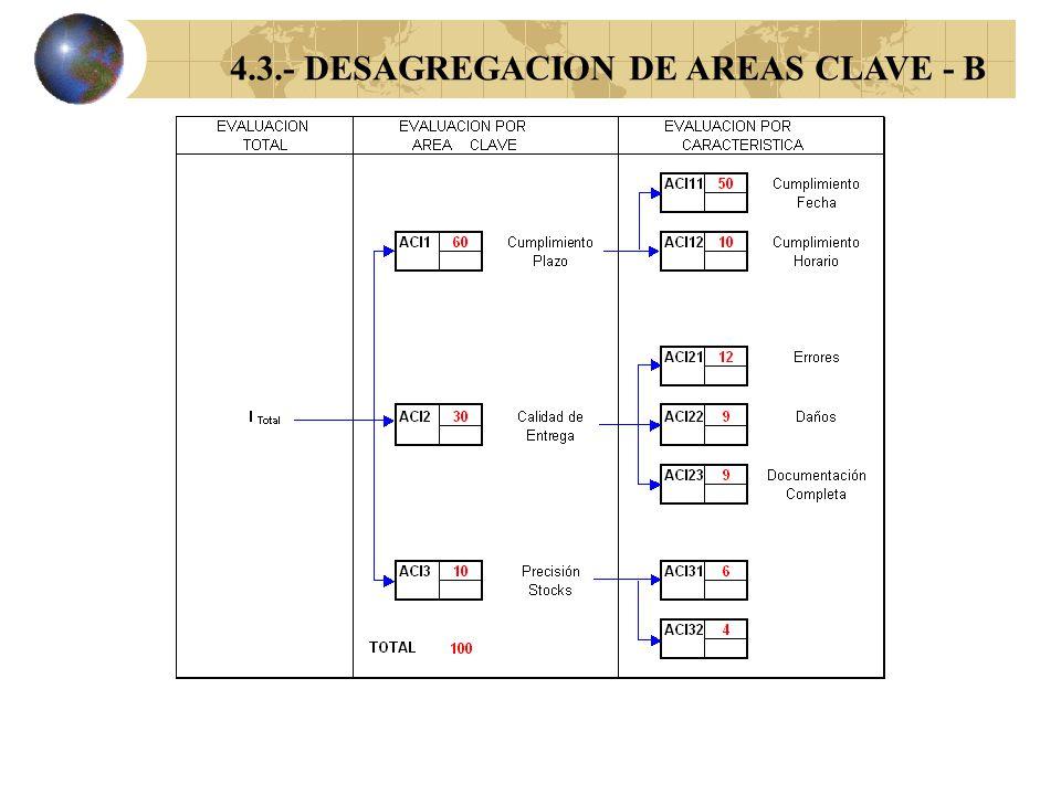 4.3.- DESAGREGACION DE AREAS CLAVE - A