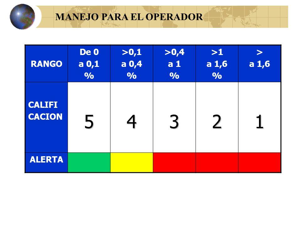 4.4..- DESARROLLO ESCALA DE CALIFICACION RANGO De 0 a 0,1 % >0,1 a 0,4 % >0,4 a 1 % >1 a 1,6 % > a 1,6 CALIFI CACION 54321 Máx Mín