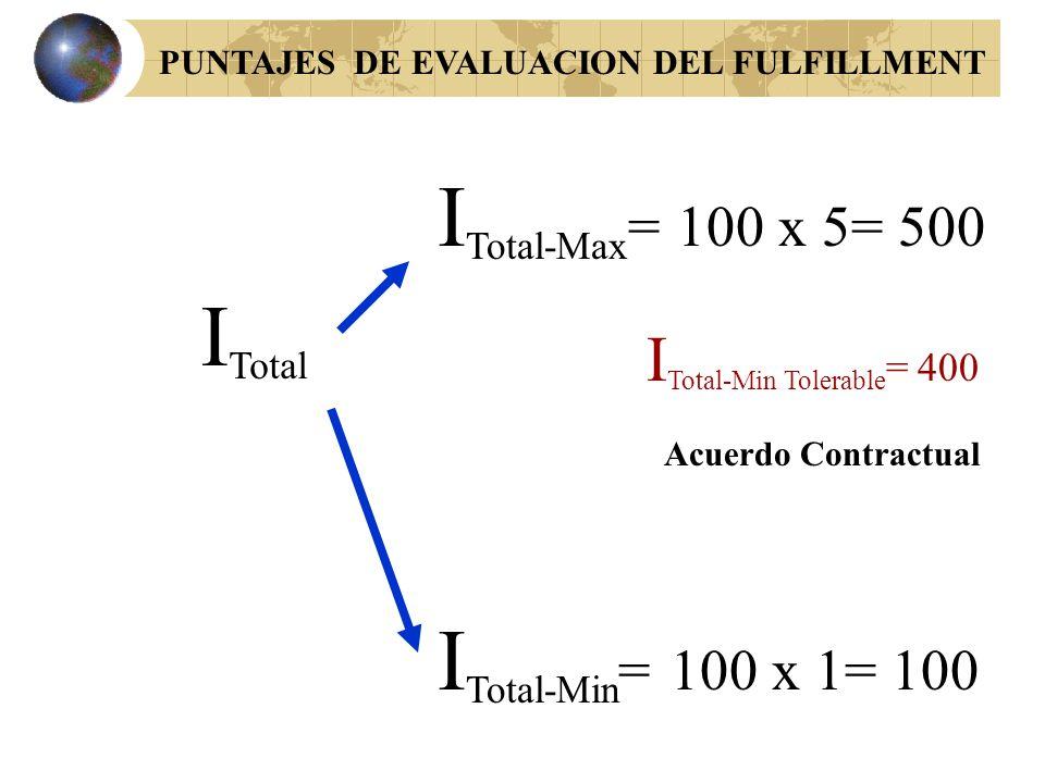 MANEJO PARA EL OPERADOR RANGO De 0 a 0,1 % >0,1 a 0,4 % >0,4 a 1 % >1 a 1,6 % > a 1,6 CALIFI CACION54321 ALERTA