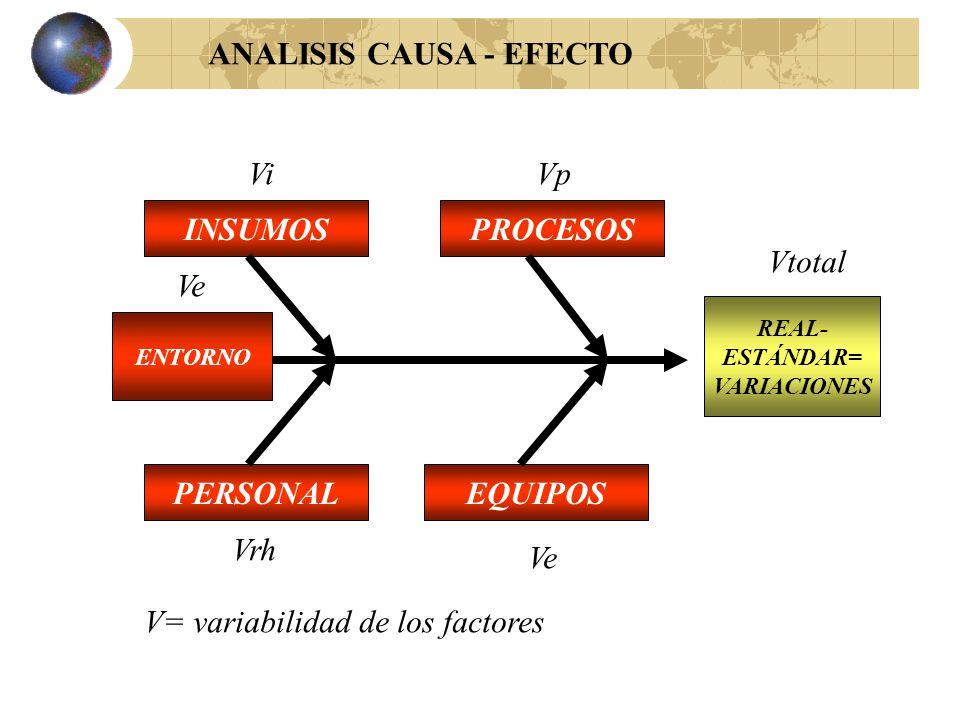 ANALISIS CAUSA - EFECTO Area Clave: Calidad de Entrega Indice : Errores Resultado : 0.15 %