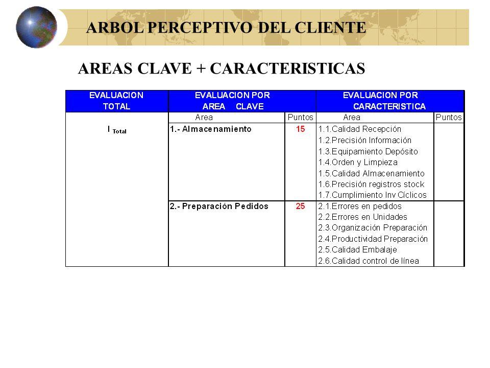 ARBOL PERCEPTIVO DEL CLIENTE AREAS CLAVE